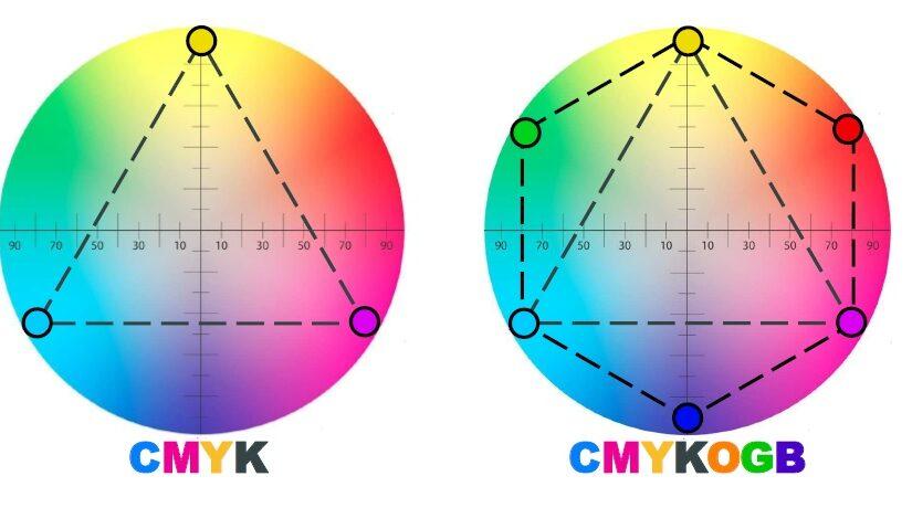 Pасширенный цветовой охват. CMYK + OGB